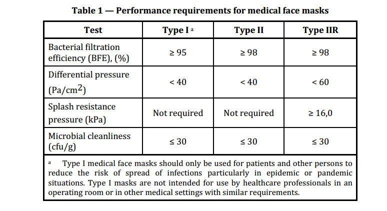 Requirements Medical Face Masks